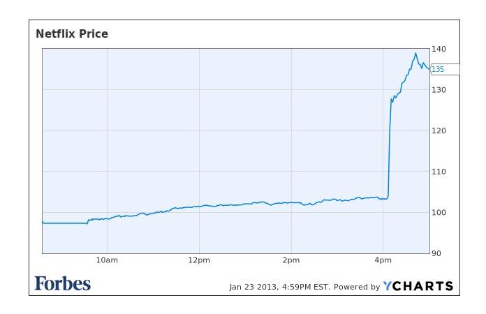 netflix-stock-price-chart